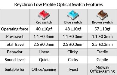 Keychron Przełączniki
